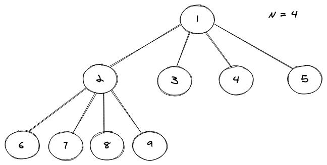 full N-ary Tree