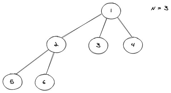 complete N ary tree
