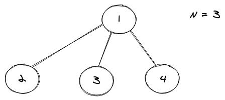 perfect n-ary tree