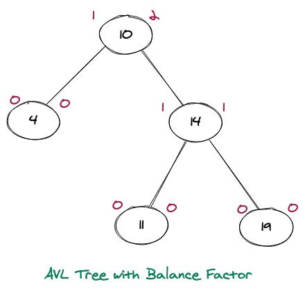 AVL Tree with Balance Factor