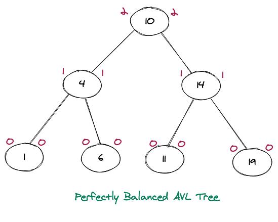 Perfectly Balanced AVL Tree