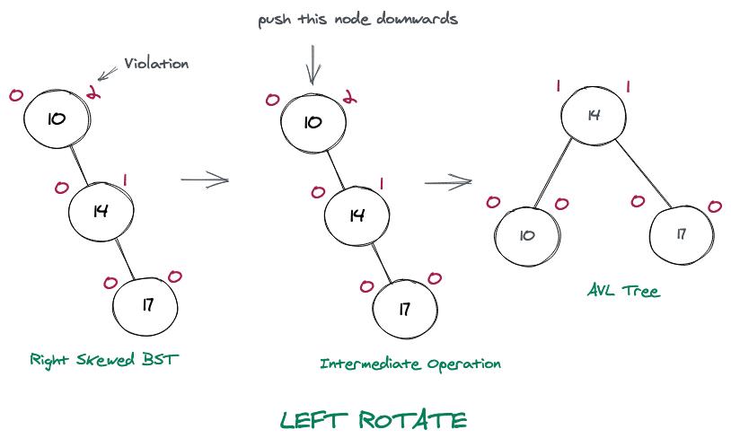 Left Rotation Explained