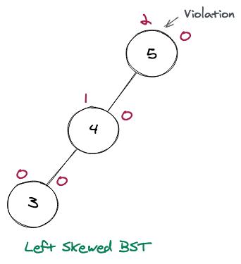 Left Skewed BST