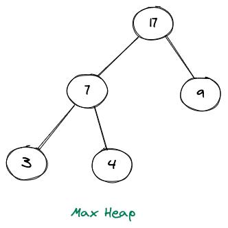 Max Heap