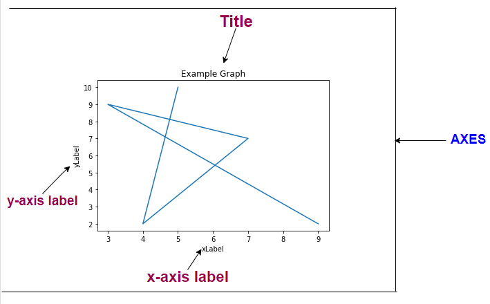 what is matplotlib axes