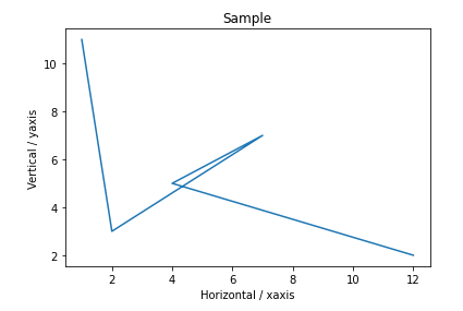 labelling the x-axis and y-axis matplotlib