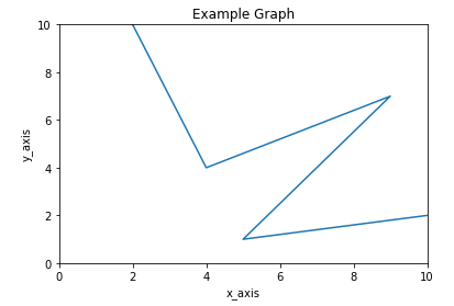 matplotlib set limit for x-axis and y-axis