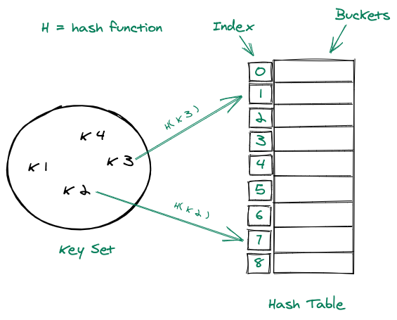 Hash Table data structure