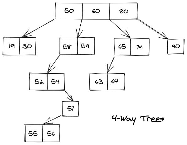 M-way Tree data structure