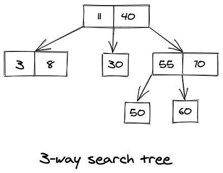 3-way search tree