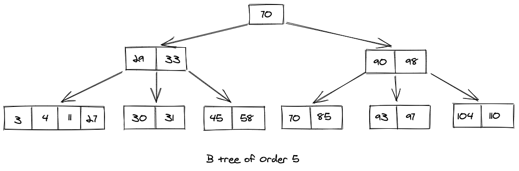 Inserting B Tree