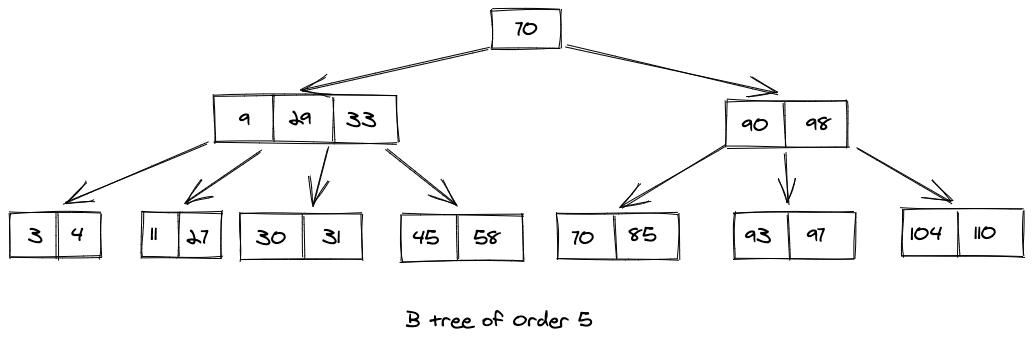 Updated B Tree