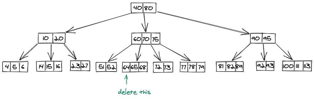 Delete operation B Tree