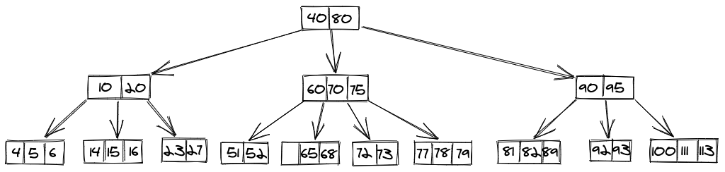 Delete B Tree-1