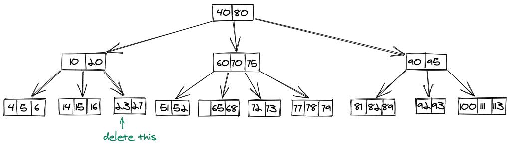 Deletion B Tree 3