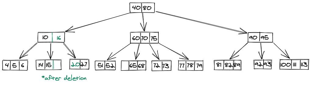 Delete B Tree 6