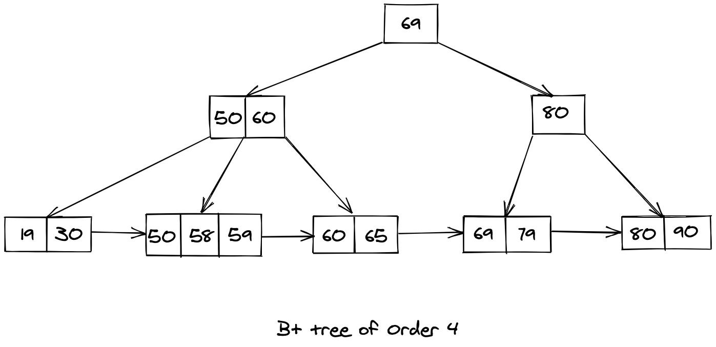 B+ trees data structure