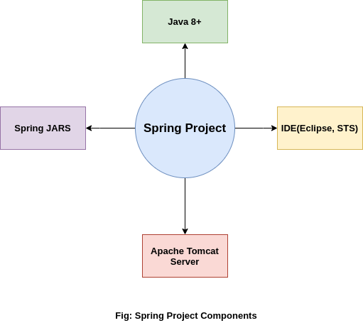 components of spring