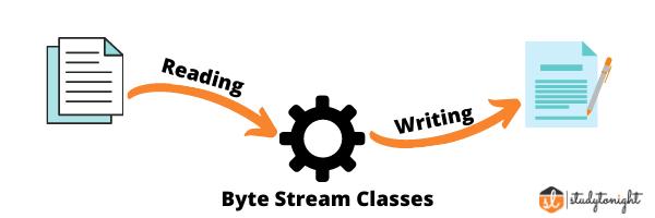 Byte Stream Classes in Java : studytonight