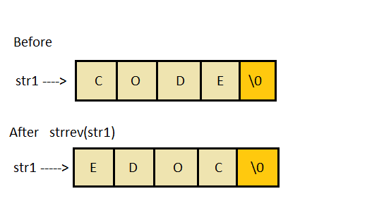 strrev() function in C