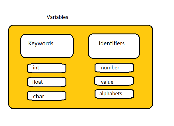 Keywords and Identifier in C