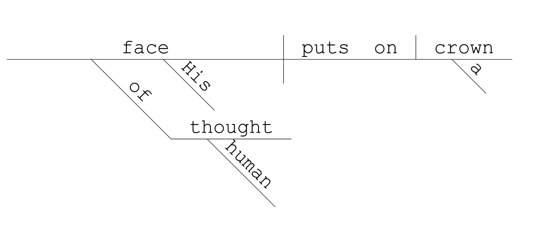 Savitri 523 sentence diagram of 1415 diagram image pooptronica Choice Image