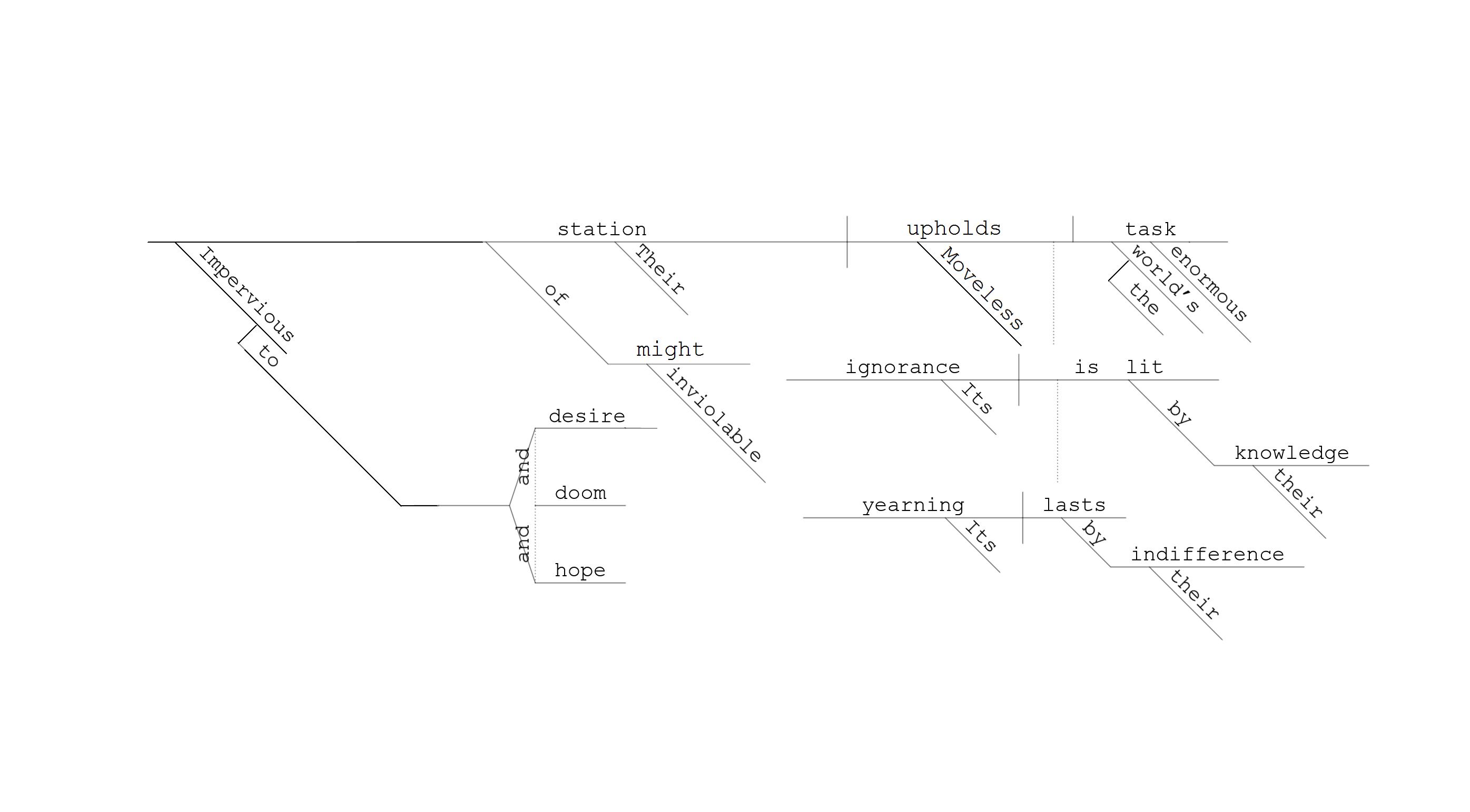 Savitri 464 sentence diagram of 1217 diagram image ccuart Choice Image