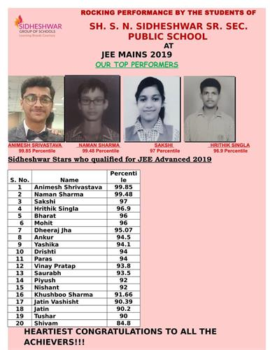 Our IIT Achievers