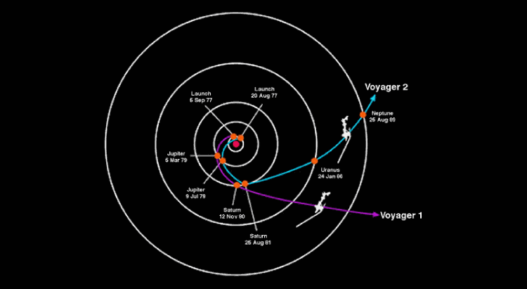 The Space Probe- Voyager 1 and Voyager 2; The Voyager Program.