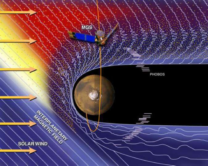 Scientists believe that Mars atmosphere is safe from Solar wind