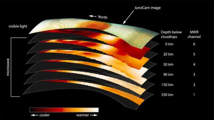 Jupiter's red spot is more than fifty times deeper than earth's ocean