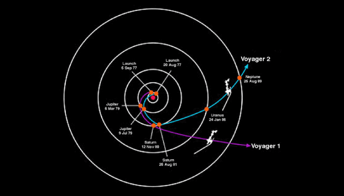 Voyager 1 and 2 - 2018-2019 UPDATE