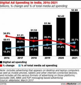 Dgital Ad Spending