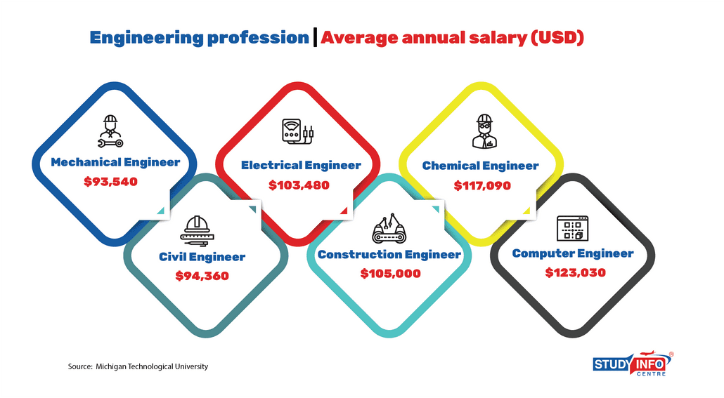 Different Engineering Profession Salary