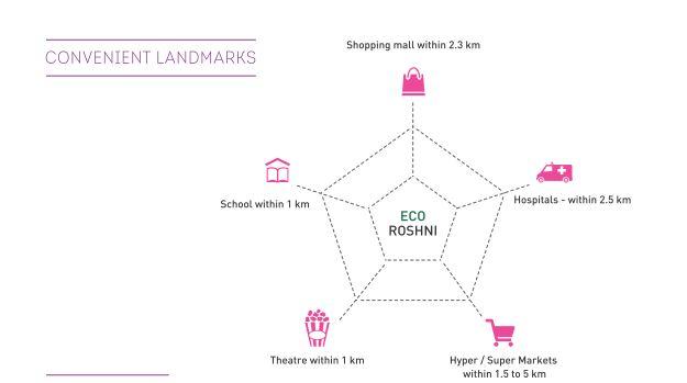 Eco Roshni - Landmarks