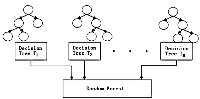 Random Forest – Supervised classification machine learning algorithm