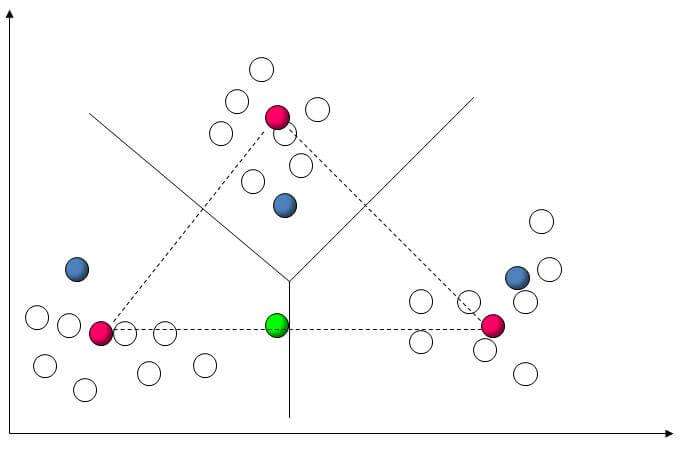 Unsupervised learning algorithm: K-Mean Clustering Algorithm