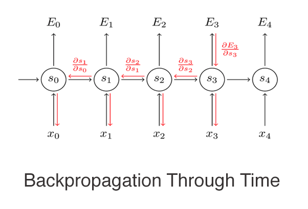 Backpropagation Through Time: recurrent neural network training technique