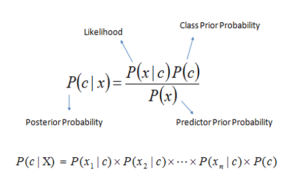 Naive Bayes - machine learning algorithm for classification problems