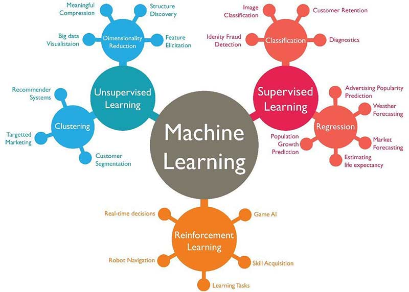 Machine Learning Algorithm - Backbone of emerging technologies