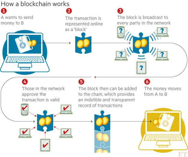 Blockchain - The Revolutionary Distributed Ledger Technology