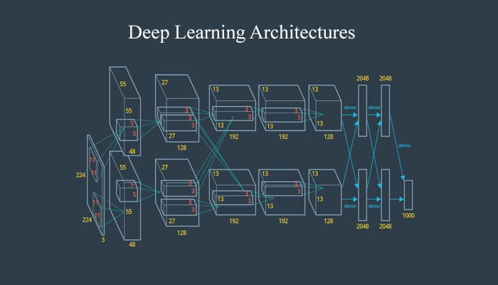 Concepts of Advanced Deep Learning Architectures