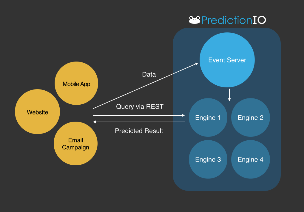 Insight into Apache PredictionIO