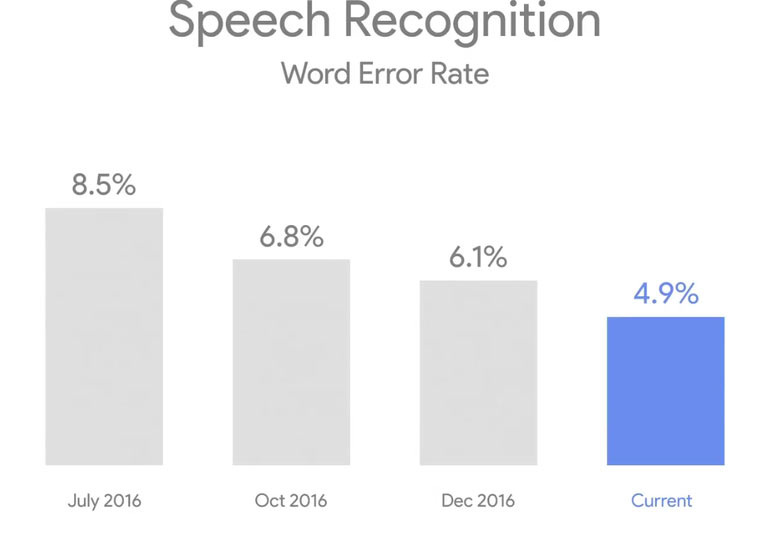 Google Speech