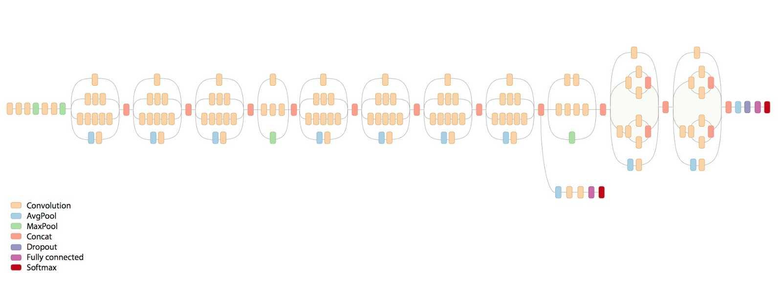Image Classifier