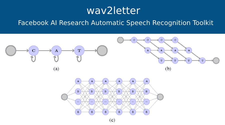 wav2letter: A Facebook AI Research(FAIR) Automatic Speech Recognition Toolkit