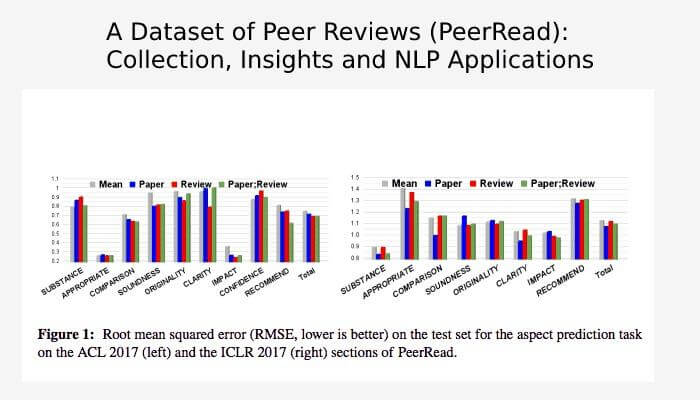 A Dataset Of Peer Reviews (Peerread): Collection, Insights And NLP Applications