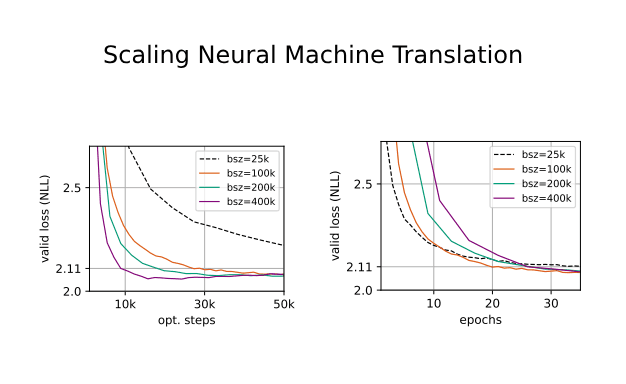 Scaling Neural Machine Translation.