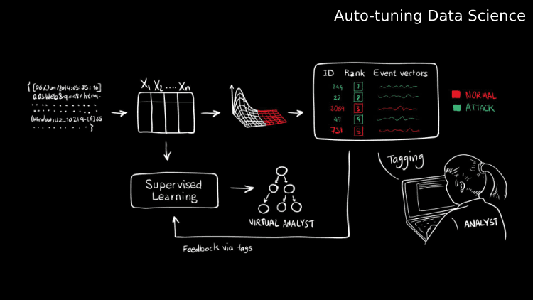 Auto-tuning data science: New research streamlines machine learning