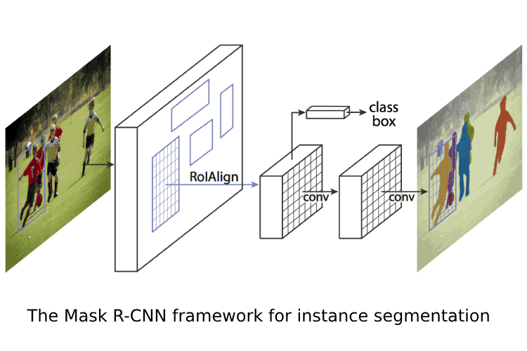 Mask R-CNN: Mask R-CNN For Object Detection And Instance Segmentation On Keras And Tensorflow.